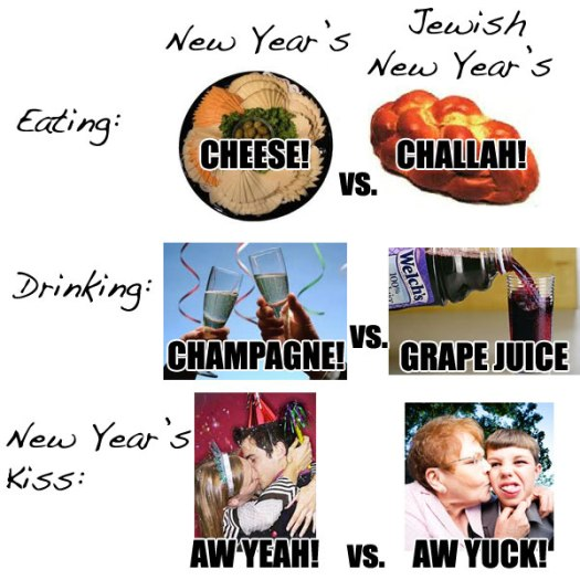 jewish-new-years-compare (1)